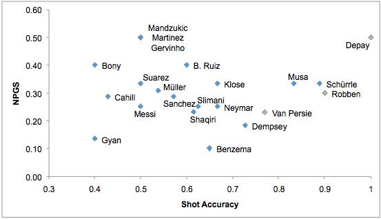 Grafiek 1: Shot Accuracy, uitgezet tegen NPGS.