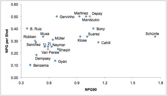 Afbeelding 2: NPG90, uitgezet tegen NPGS. Noot: 1) Islam Slimani, 2) Lionel Messi.
