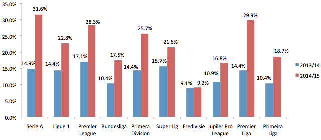 Afbeelding 2: percentage dertigers in de Europese competities.