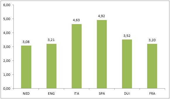 scheidsrechters-Eredivisie-grafiek-1