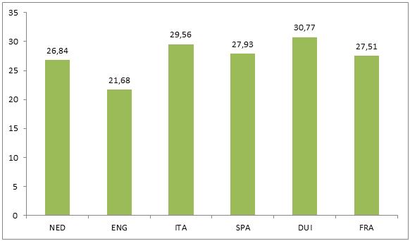 scheidsrechters-Eredivisie-grafiek-2