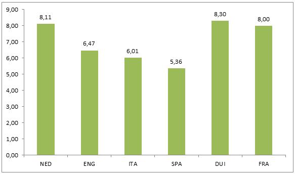 scheidsrechters-Eredivisie-grafiek-3