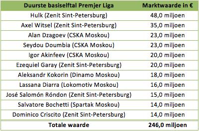 premjer liga tabelle