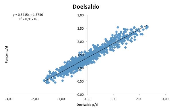 Grafiek 1: het gemiddelde doelsaldo, afgezet tegen het aantal punten per wedstrijd