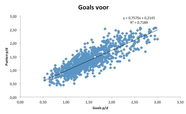 Grafiek 2: het aantal gescoorde goals per duel afgezet tegen het aantal behaalde punten per duel