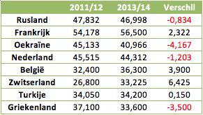 Tabel 2: puntenverschil van de concurrentie tussen 2011/12 en 2013/14.