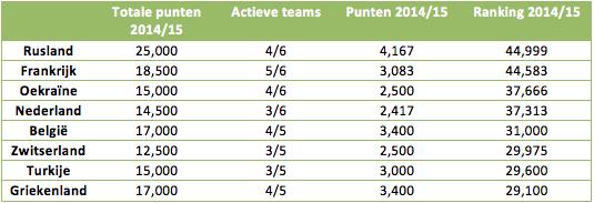 Tabel 3: de vergaarde punten in 2014/15.