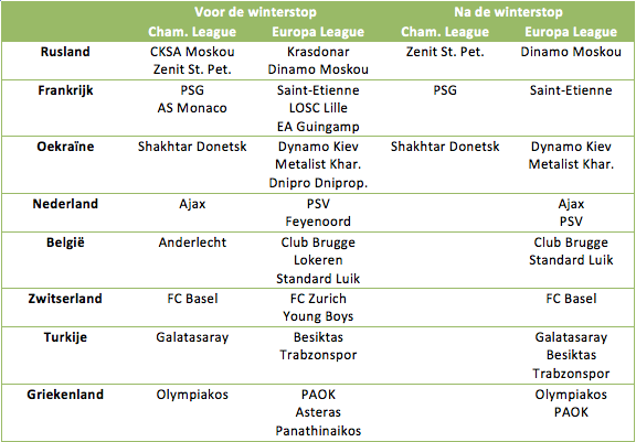 Tabel 4: de teams die naar verwachting Europees actief zijn voor en na de winterstop.