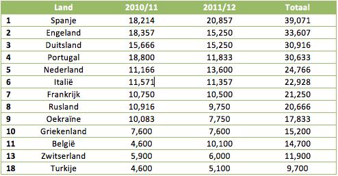 Tabel 5: de Europese Ranking op basis van de seizoenen 2010/11 en 2011/12.