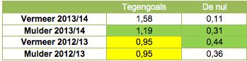 Tabel 1: Vermeer-Mulder in de afgelopen twee jaar (per duel) .