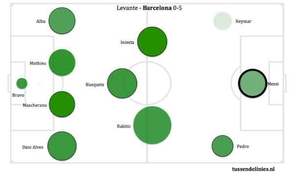 Afbeelding 2: Passing Circles van de wedstrijd Levante-Barcelona, afgelopen weekend..