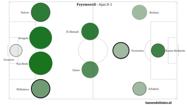 Afbeelding 1: Passing Circles van de Klassieker van afgelopen zondag.