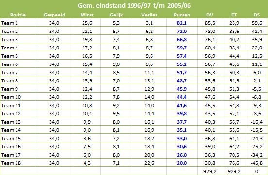 Nivellering-Eredivisie-tabel-5