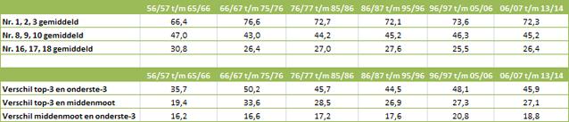 Nivellering-Eredivisie-tabel-7