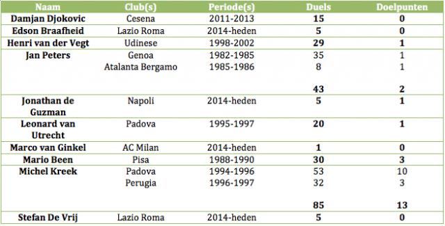 Tabel 2: alle Nederlanders die uitkwamen/uitkomen in de Serie A, waarvan het twijfelachtig of onbekend is of ze geslaagd zijn.