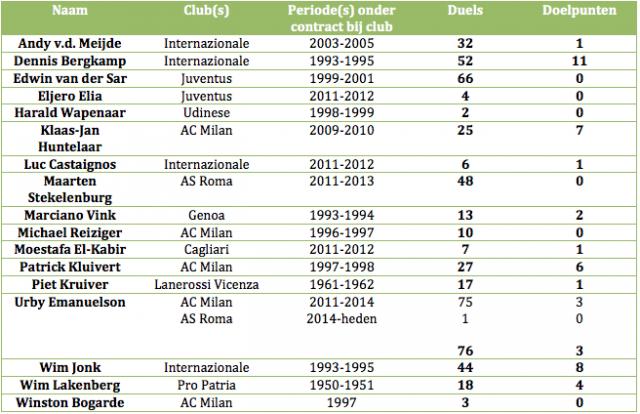Tabel 3: alle Nederlanders die uitkwamen/uitkomen Serie A, die mislukt zijn in de Italiaanse competitie