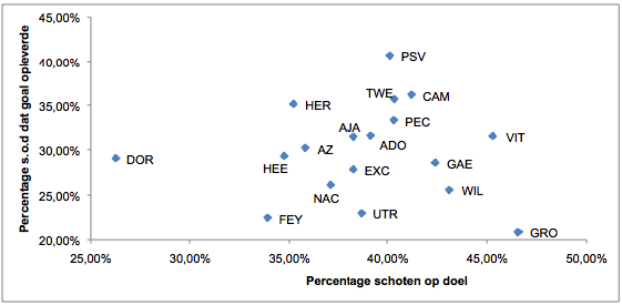 Afbeelding 1: de voorhoede van PSV is dit seizoen uiterst effectief