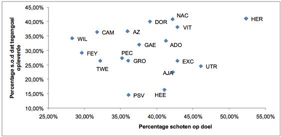 Afbeelding 2: Zoet en Nordfeldt draaien een statistisch topseizoen