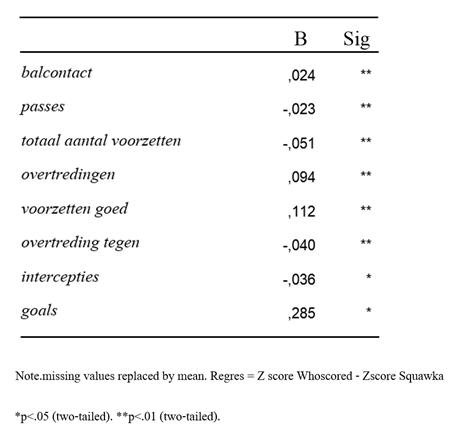 tabel 2 z scores