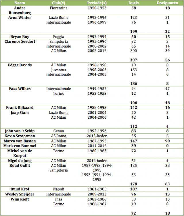 Tabel 1: alle Nederlanders die uitkwamen/uitkomen in de Serie A, die geslaagd zijn in de Italiaanse competitie