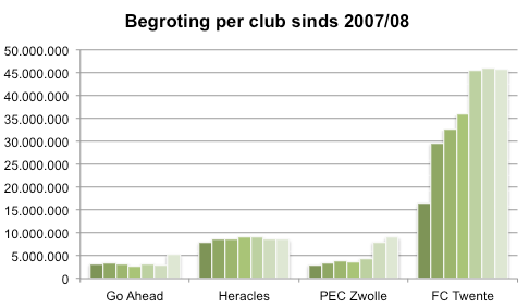 Grafiek 2: de ontwikkeling van de begrotingen van de vier Overijsselse clubs afgelopen zeven seizoenen.