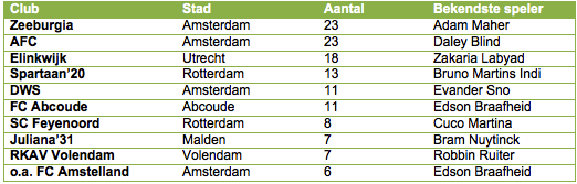 Tabel 1: de top-tien amateurclubs met de meeste spelers in het betaalde voetbal.