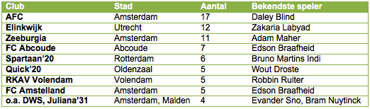 Tabel 2: de top-tien amateurclubs met de meeste spelers in het betaalde voetbal (alleen eerste club in beschouwing genomen).