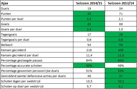 Vergelijking Ajax tabel 2