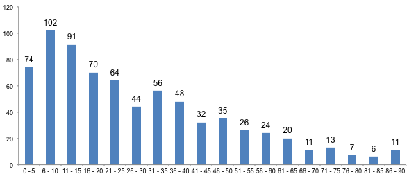 Grafiek 1: het aantal openingstreffers per 5 minuten.