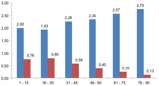 Grafiek 2: het gemiddelde aantal punten wanneer een team de openingsgoal scoort (blauw) of incasseert (rood).