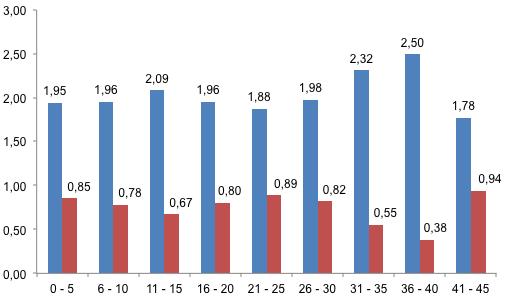 Grafiek 3: het gemiddelde aantal punten wanneer een team de openingsgoal scoort (blauw) of incasseert (rood).