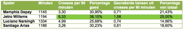 Tabel 1: de crosses vanaf de PSV-flanken.