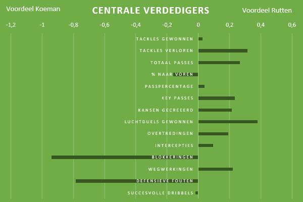 Feyenoord-transformatie-Rutten-10