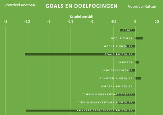 Feyenoord-transformatie-Rutten-3