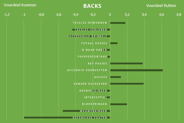 Feyenoord-transformatie-Rutten-9