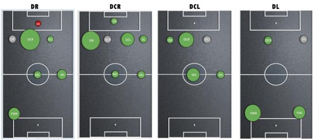 Afbeelding 3: de balcontactrelaties van de vier verdedigende posities van PSV.