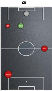 Afbeelding 2: de balcontactrelaties van de keeperspositie van PSV.