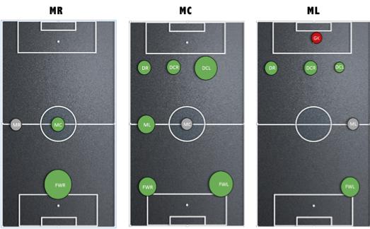 Afbeelding 3: de balcontactrelaties van de middelste linie van PSV.
