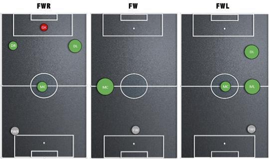 Afbeelding 4: de balcontactrelaties van de drie aanvallers van PSV.