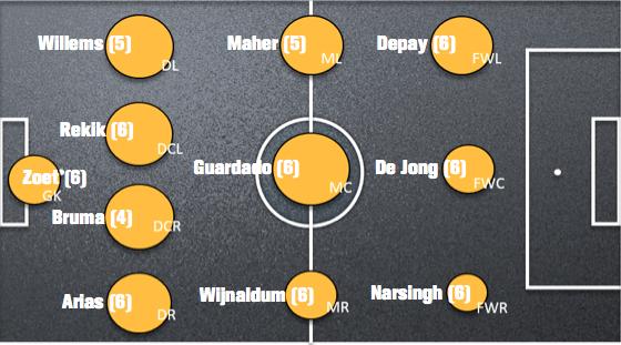 Afbeelding 1: de grafische weergave van het aantal balcontacten per speler van PSV. Hoe groter de cirkel, hoe meer balcontacten.