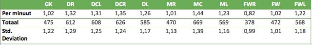 Tabel 1: het aantal balcontacten per positie, zowel in absolute zin als per negentig minuten, en de bijbehorende standaardafwijking.