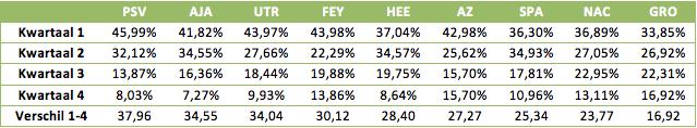 Tabel 1: de geboortemaanden per club, gesorteerd op verschil tussen eerste en vierde kwartaal