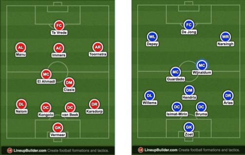 Afbeelding 1: de vermoedelijke opstellingen van Feyenoord (links) en PSV (rechts)