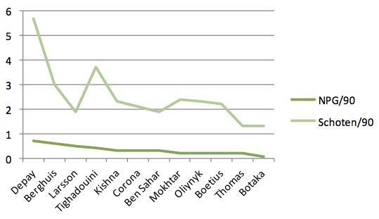 Grafiek 1: de NPG en schoten per 90 minuten van Memphis Depay en zijn potentiële opvolgers uit de Eredivisie