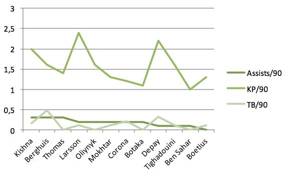 Grafiek 2: de assists/90, keypasses/90 en de steekballen/90 van Memphis Depay en zijn potentiële opvolgers in de Eredivisie.