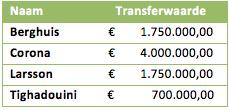 Tabel 3: de transferwaardes van de vier meest voornaamste opvolgers van Memphis Depay uit de Eredivisie
