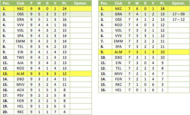 Tabel 1: de resultaten in de derde periode met (links) en zonder de pilotteams (rechts). Geel gemarkeerd de eerdere periodekampioenen.
