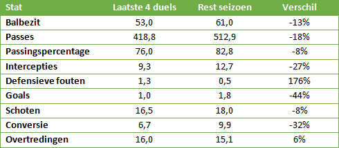 Fred-Rutten-Feyenoord-seizoen-1