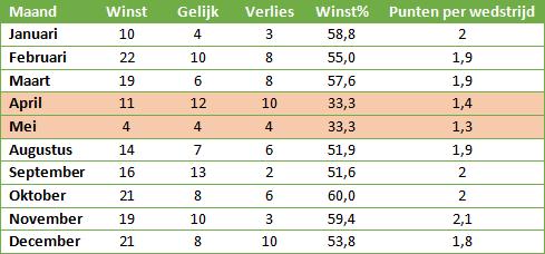 Fred-Rutten-Feyenoord-seizoen-2