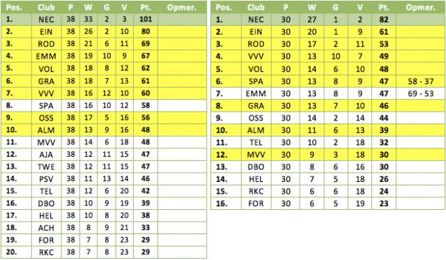 Tabel 3: de eindstand van de Jupiler League met (links) en zonder de pilotteams (rechts). Geel gemarkeerd de deelnemers aan de play-offs.